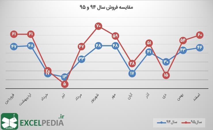 رسم نمودار خطی در اکسل - تنظیمات گرافیکی دلخواه