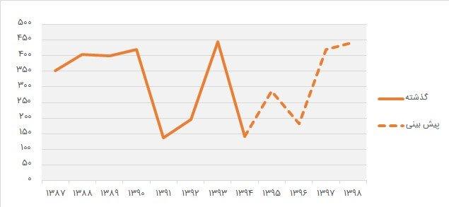 رسم نمودار خطی در اکسل - پیش بینی