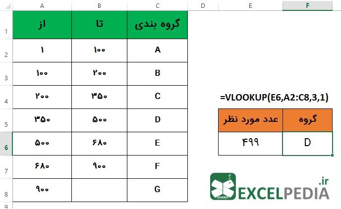 تابع Vlookup - مثالی از جستجوی بازه ای