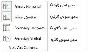 اجزای نمودار - محورهای افقی و عمودی