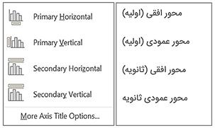 اجزای نمودار - عنوان محورها