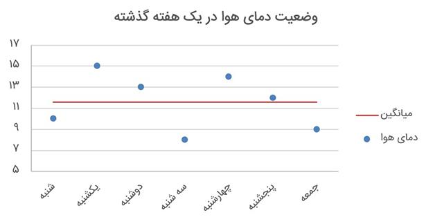 اجزای نمودار - نمونه