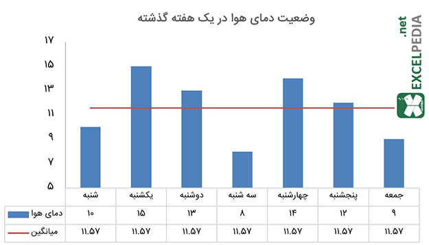 اجزای نمودار - جدول داده ها