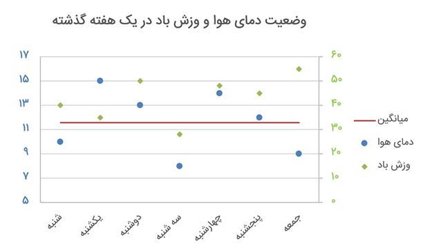 اجزای نمودار - نمایش محور عمودی