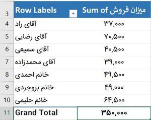 Pivot table- میزان فروش به تفکیک فروشنده