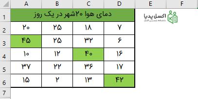 هایلایت سه داده بزرگ در مجموعه داده ها - Conditional Formatting