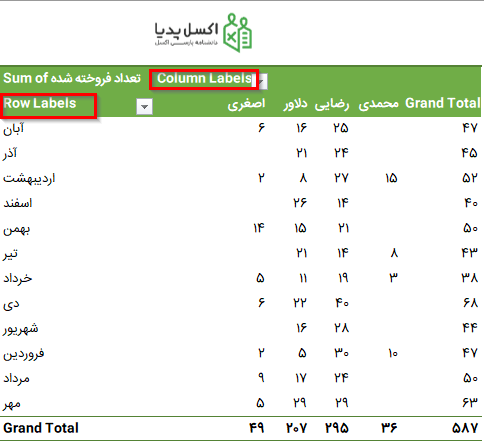 Column Label و Row Label در Pivot Table