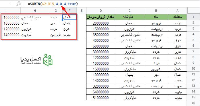 نمایش 4 سطر اول مرتب شده با استفاده از تابع SORTN گوگل شیت