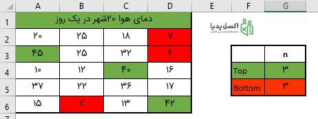 هایلایت N داده بالا و پایین بصورت متغیر - فرمت دهی شرطی