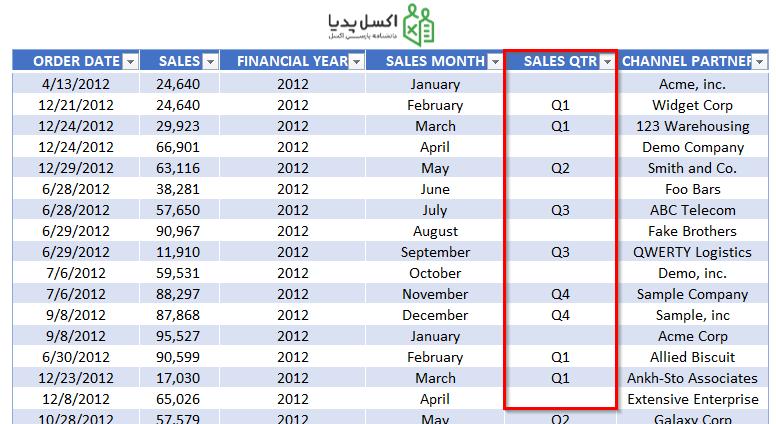 جدول حاوی اطلاعات فروش ماهانه