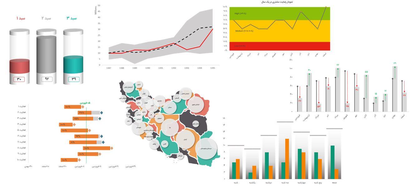 رسم نمودار های بودجه و برنامه در اکسل