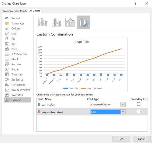 رسم نمودار مقایسه ای در اکسل - تغییر نوع نمودار داده های تجمعی فروش به نمودار خطی