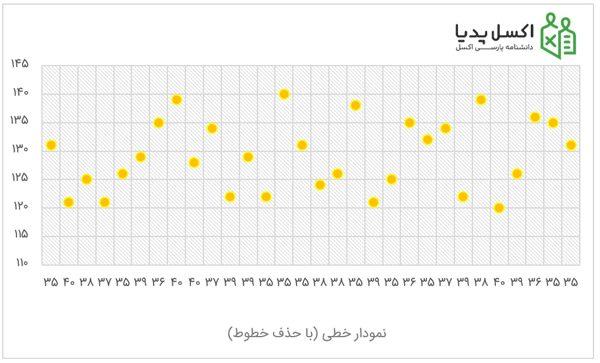 تفاوت نمودار Scatter و Linear بدون خط