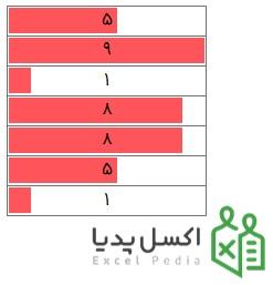 Conditional Formatting در اکسل - نمایش میزان پیشرفت Data Bars