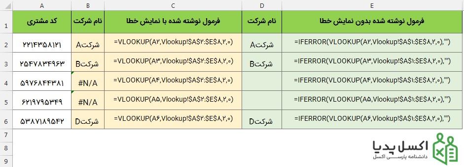 مدیریت خطای تابع Vlookup با استفاده از Iferror