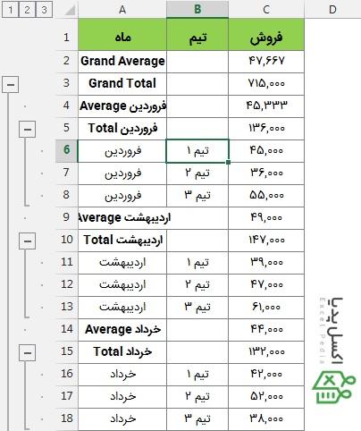 ابزار Subtotal در اکسل - محاسبات دوگانه Subtotal