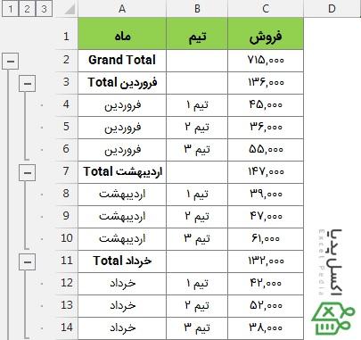 ابزار Subtotal در اکسل - داده های دسته بندی شده توسط Subtotal