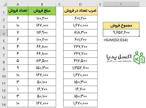 محاسبه مجموع فروش با ستون کمکی