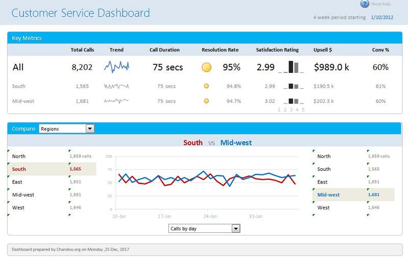 داشبورد مدیریتی خدمات مشتری