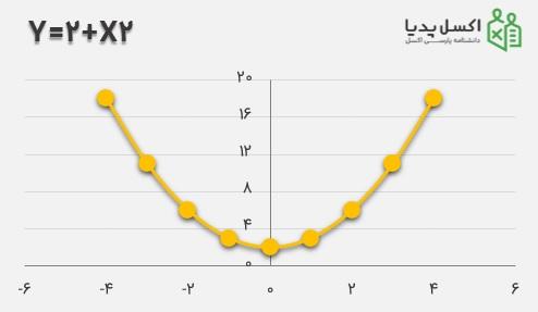 رسم نمودار معادله 2+X2