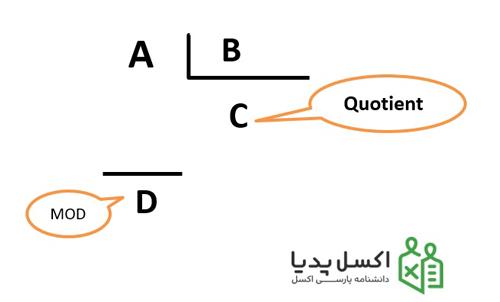 تطبیق خروجی دو تابع Mod و Quotient در ساختار تقسیم