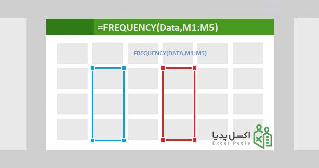 تابع frequency در اکسل