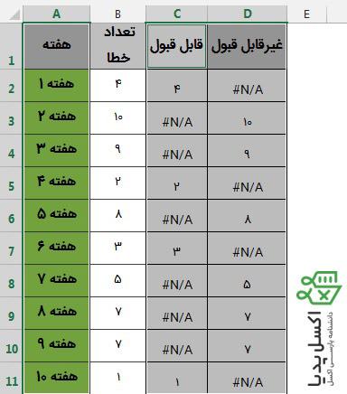 انتخاب داده ها و رسم نمودار