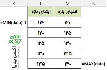 محاسبه فراوانی با تابع Countifs-تعیین بازه ها