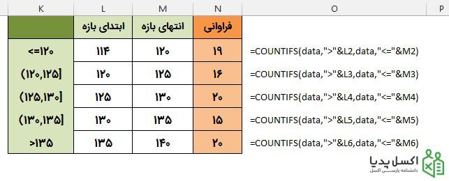 محاسبه فراوانی با تابع Countifs-نتیجه
