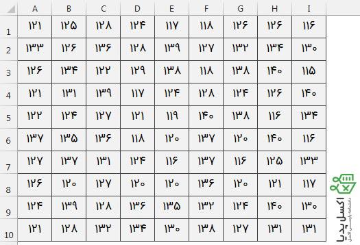 محاسبه فراوانی با تابع Countifs- دیتابیس قد 90 دانش آموز