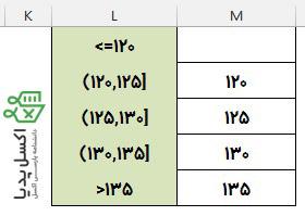 محاسبه فراوانی-تعیین بازه ها