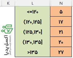 محاسبه فراوانی-نمایش تفسیر دسته ها به همراه فراوانی هر دسته