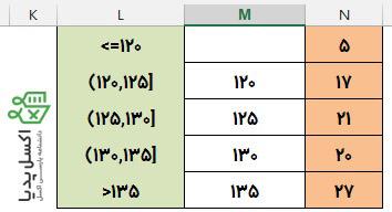 محاسبه فراوانی-نتیجه