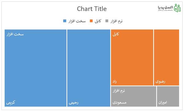 نمودار اولیه جمعیت استان های کشور