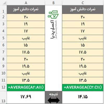 تفاوت بین تابع Average و Averagea