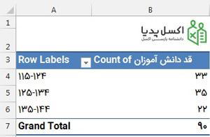 محاسبه فراوانی داده ها با استفاده از ابزار PivotTable
