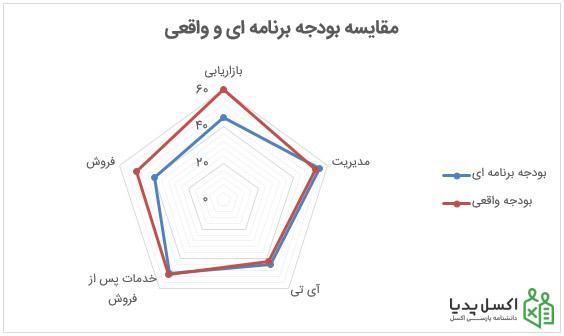 نمودار رادار-بصورت نقطه دار Marker
