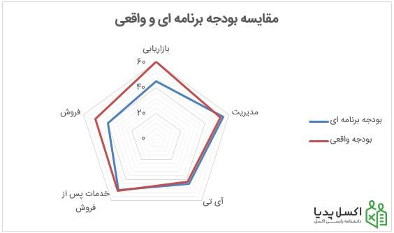 نمودار رادار-رسم نمودار عنکبوتی