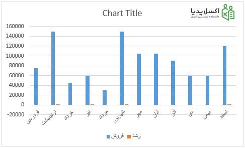 محور دوم نمودار- نمودار ستونی