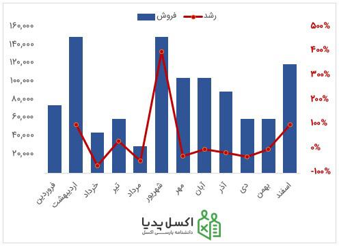 محور دوم نمودار-نمایش داده ها با مقیاس متفاوت در یک نمودار