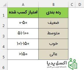 جدول رده بندی