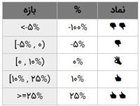 نماد مورد نظر برای نمایش درصد