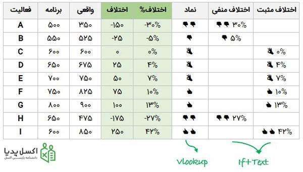 محاسبه برچسب های نمودار
