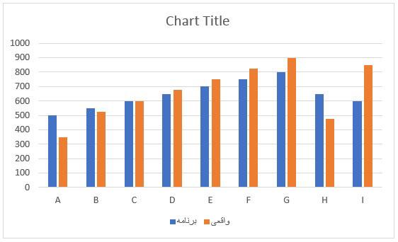 رسم نمودار ستونی از داده های واقعی و برنامه ای
