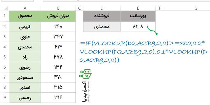 انجام عملیات مختلف روی خروجی تابع Vlookup