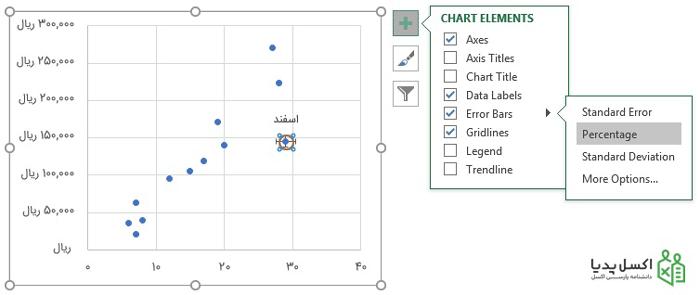 استفاده از Error Bars برای نمایش مکان نقطه در نمودار