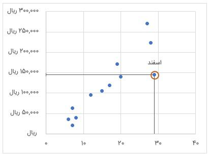 نمایش تضویر نقطه ماه هدف روی محور عمودی و افقی با استفاده از Error Barها