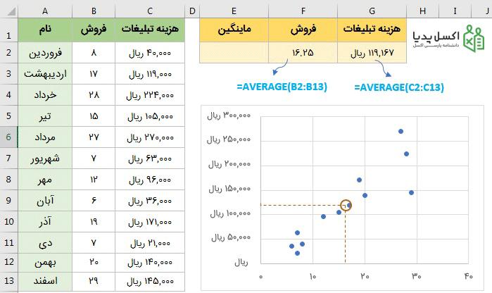 رسم نمودار Scatter داینامیک با یک مبنا-Benchmark