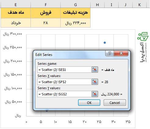 اضافه کردن داده های جدید به عنوان نقطه جدید