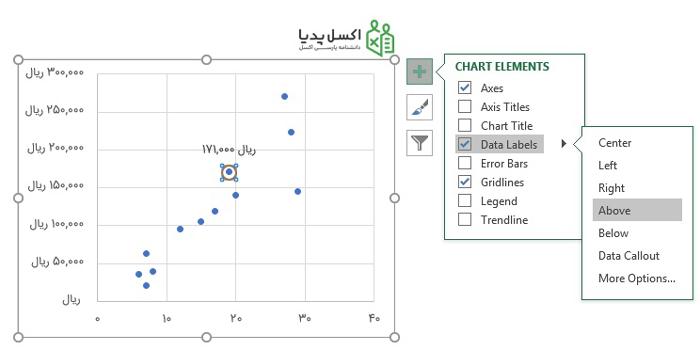 نمایش برچسب (Label) مربوط به نقطه ماه هدف